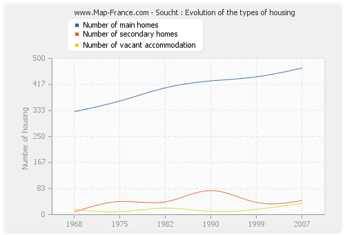 Soucht : Evolution of the types of housing