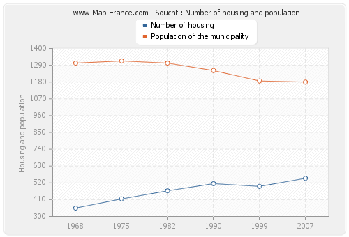 Soucht : Number of housing and population
