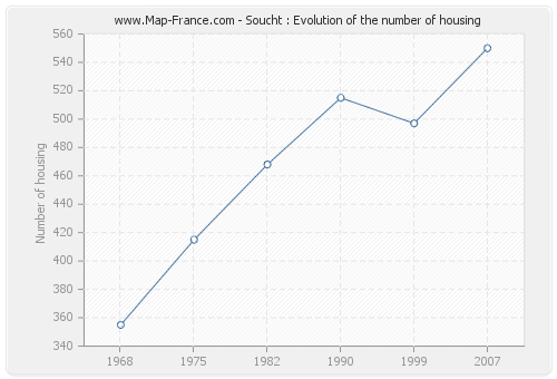 Soucht : Evolution of the number of housing