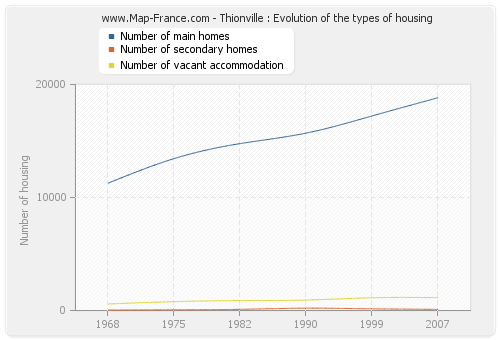 Thionville : Evolution of the types of housing