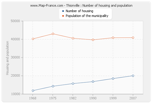 Thionville : Number of housing and population