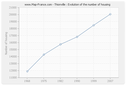 Thionville : Evolution of the number of housing