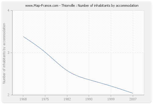 Thionville : Number of inhabitants by accommodation