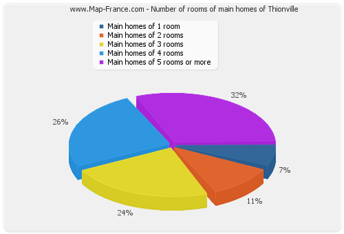 Number of rooms of main homes of Thionville