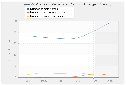 Veckersviller : Evolution of the types of housing