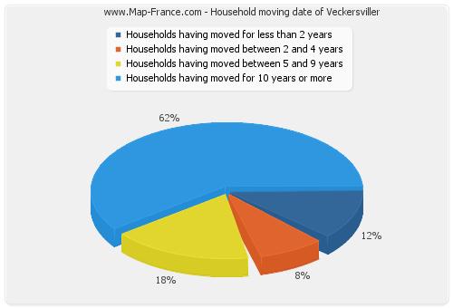 Household moving date of Veckersviller