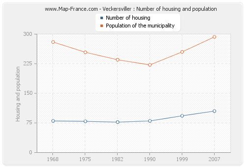 Veckersviller : Number of housing and population