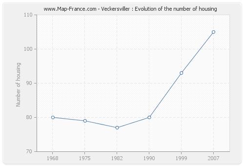 Veckersviller : Evolution of the number of housing