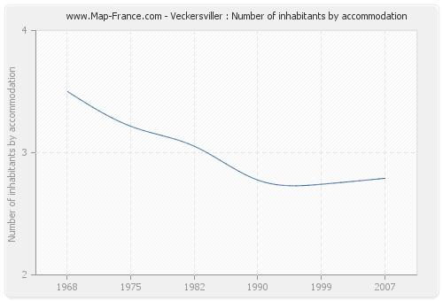 Veckersviller : Number of inhabitants by accommodation