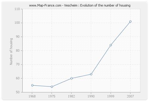 Vescheim : Evolution of the number of housing