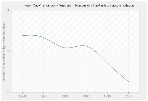 Vescheim : Number of inhabitants by accommodation