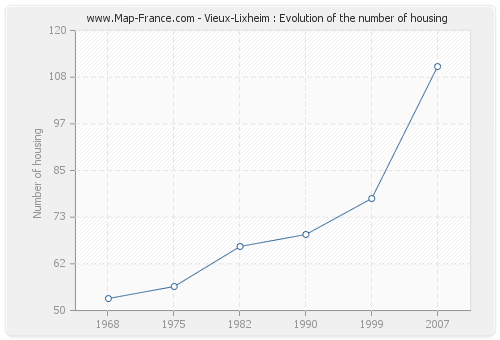 Vieux-Lixheim : Evolution of the number of housing