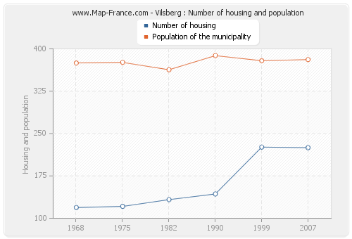 Vilsberg : Number of housing and population