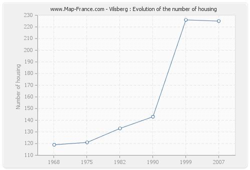 Vilsberg : Evolution of the number of housing