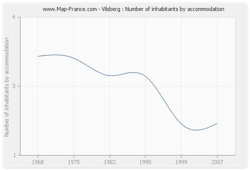 Vilsberg : Number of inhabitants by accommodation