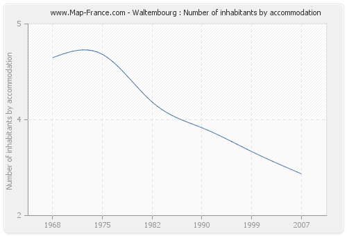 Waltembourg : Number of inhabitants by accommodation
