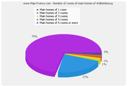 Number of rooms of main homes of Waltembourg