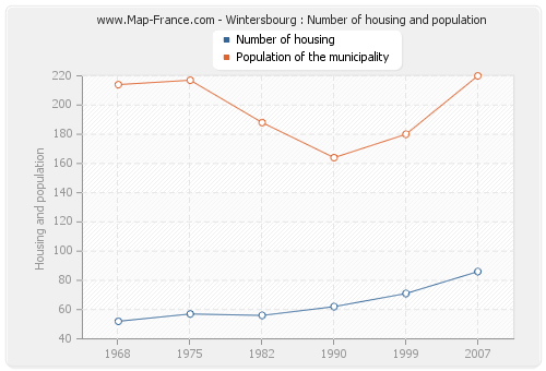 Wintersbourg : Number of housing and population