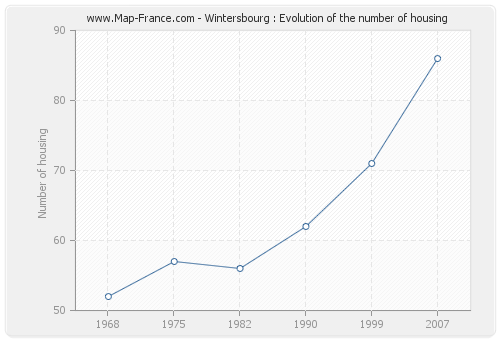Wintersbourg : Evolution of the number of housing