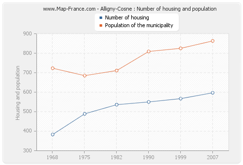 Alligny-Cosne : Number of housing and population