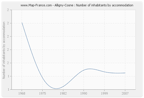 Alligny-Cosne : Number of inhabitants by accommodation