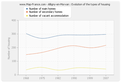 Alligny-en-Morvan : Evolution of the types of housing