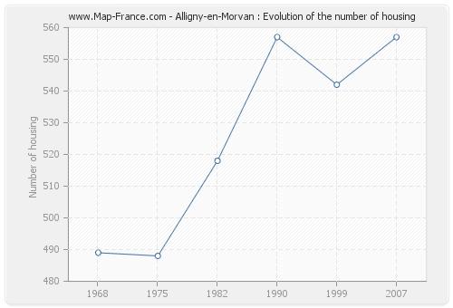 Alligny-en-Morvan : Evolution of the number of housing