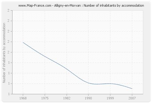 Alligny-en-Morvan : Number of inhabitants by accommodation