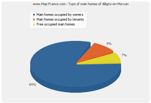 Type of main homes of Alligny-en-Morvan