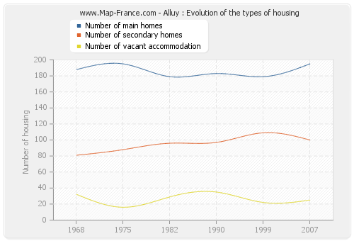 Alluy : Evolution of the types of housing