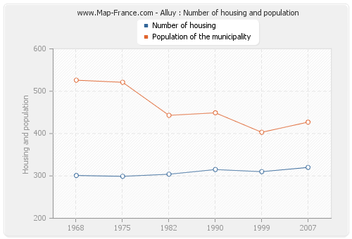 Alluy : Number of housing and population