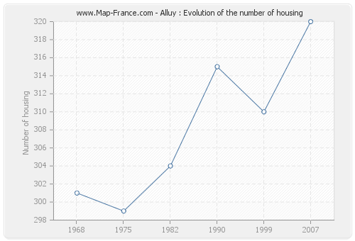 Alluy : Evolution of the number of housing