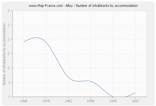 Alluy : Number of inhabitants by accommodation