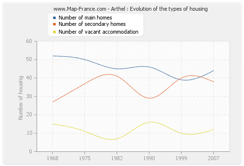 Arthel : Evolution of the types of housing