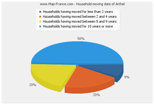 Household moving date of Arthel