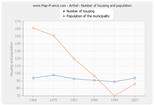 Arthel : Number of housing and population