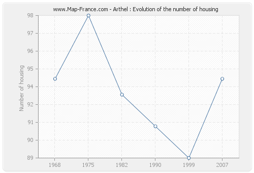 Arthel : Evolution of the number of housing
