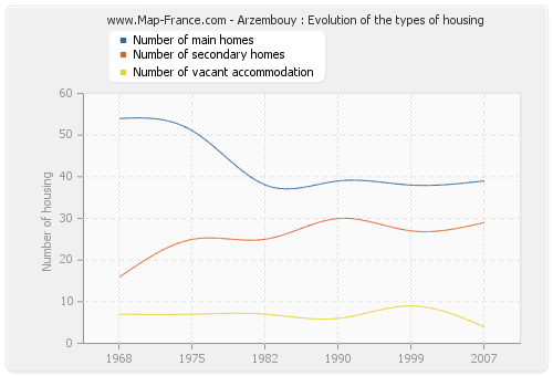 Arzembouy : Evolution of the types of housing