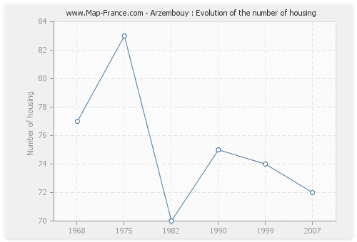 Arzembouy : Evolution of the number of housing