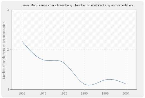 Arzembouy : Number of inhabitants by accommodation