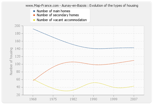 Aunay-en-Bazois : Evolution of the types of housing