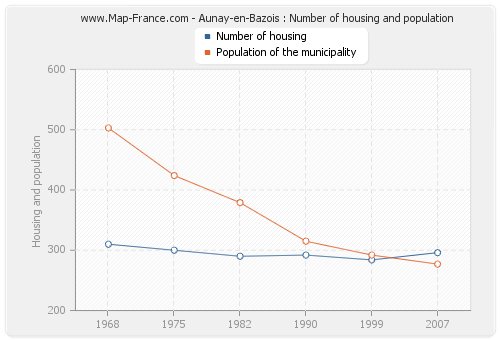 Aunay-en-Bazois : Number of housing and population