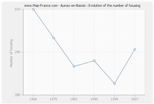 Aunay-en-Bazois : Evolution of the number of housing