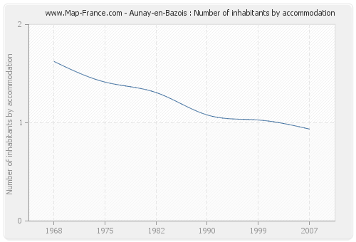 Aunay-en-Bazois : Number of inhabitants by accommodation