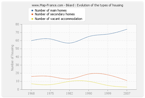 Béard : Evolution of the types of housing