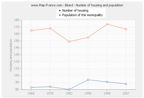 Béard : Number of housing and population