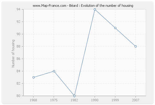 Béard : Evolution of the number of housing
