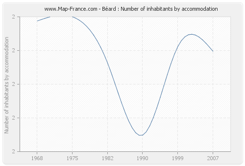 Béard : Number of inhabitants by accommodation
