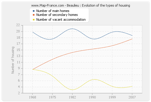 Beaulieu : Evolution of the types of housing