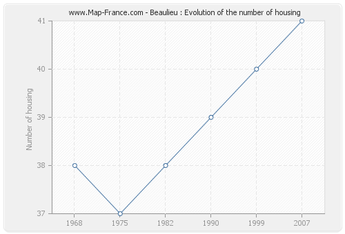 Beaulieu : Evolution of the number of housing